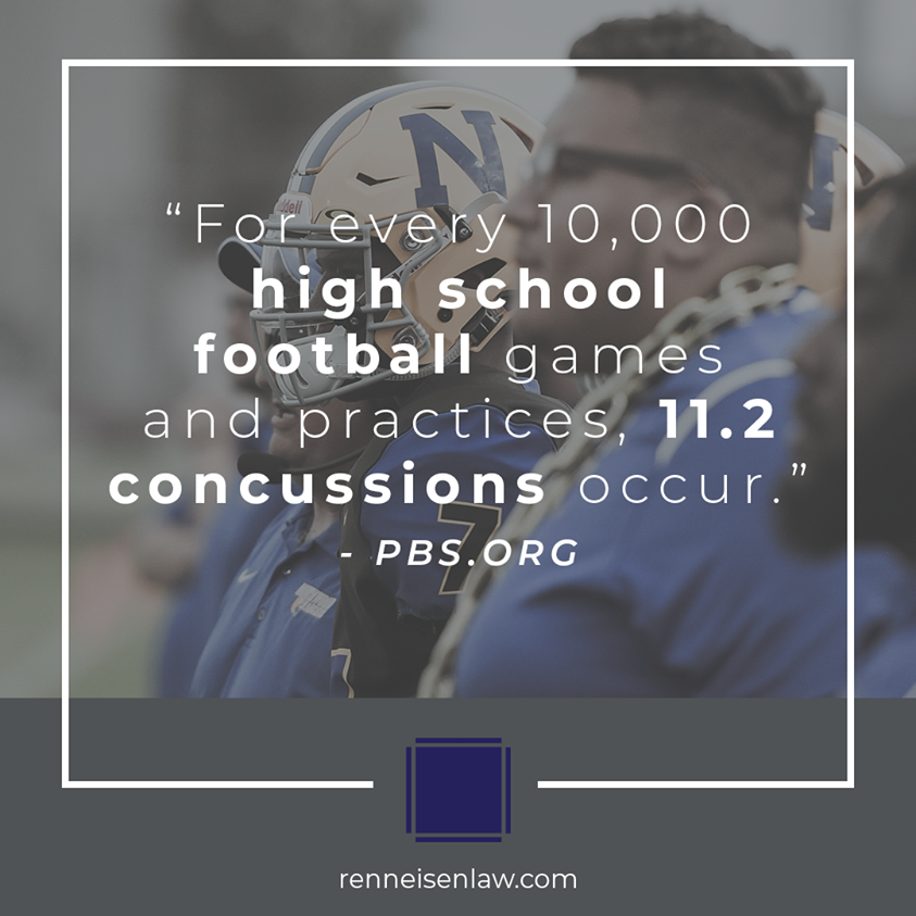 For every 10,000 high school football games and practices, 11.2 concussions occur.