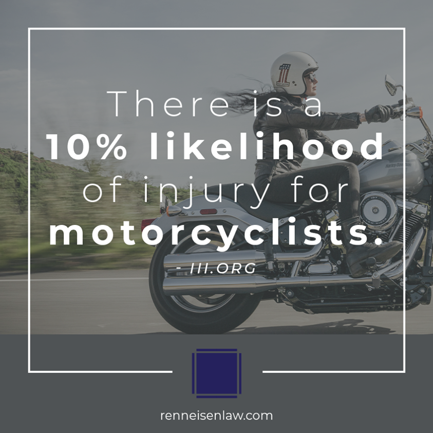 Read more about the article There is a 10% likelihood of injury for motorcyclists.